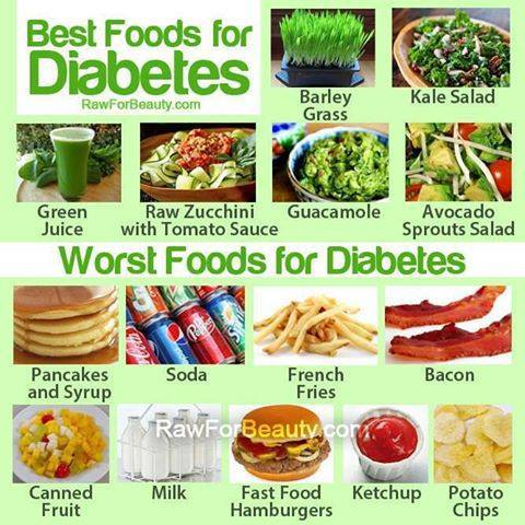 What Foods To Eat And Not To Eat For Diabetes? | Diabetes Treatment Tips