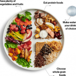 Canada's New & Improved Food Guide: A Dietitian and Cancer Nutrition Coach  Weighs In - Ottawa Regional Cancer Foundation