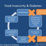 Food Insecurity & Chronic Disease: Connecting Hunger & Health