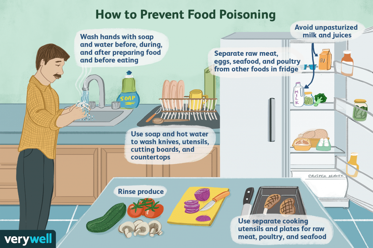 Food Poisoning: Overview and More