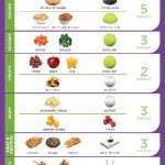 Food Portion Sizes For Diabetes