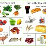Food To Avoid During Diabetes