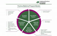 Food as Medicine: Leveraging RDNs in Food Retail   Retail Dietitians  Business Alliance