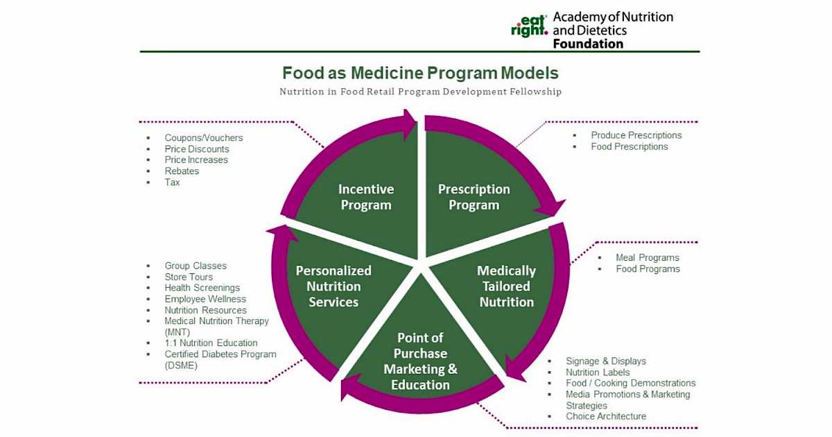Food as Medicine: Leveraging RDNs in Food Retail | Retail Dietitians  Business Alliance