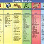 List For Diabetes Diet - The Guide Ways