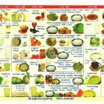 Foods To Avoid For Diabetic Person