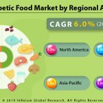 Diabetic Food Market Size, Share, Trends, Analysis, Industry Report 2025 |  IGR