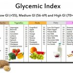 What is Glycemic Index & Glycemic Load? Low GI foods and Weight Loss
