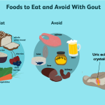 What Foods to Avoid With Gout and Why