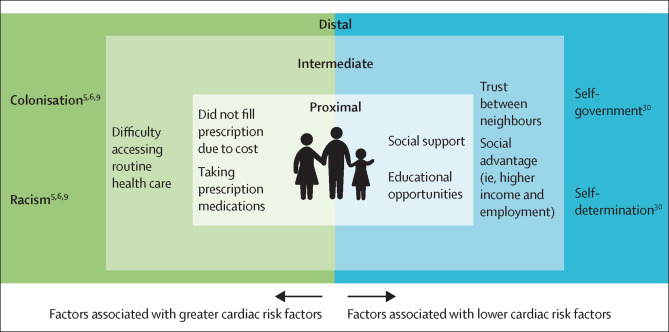 Explaining the variability in cardiovascular risk factors among First  Nations communities in Canada: a population-based study - The Lancet  Planetary Health