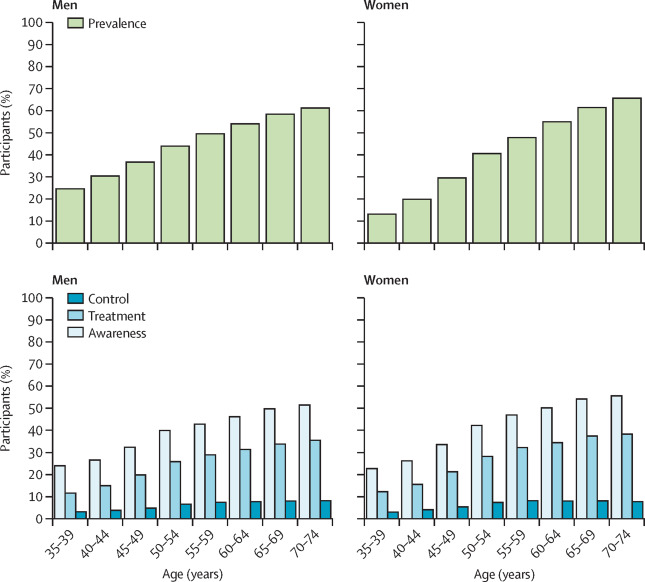 Prevalence, awareness, treatment, and control of hypertension in China:  data from 1·7 million adults in a population-based screening study (China  PEACE Million Persons Project) - The Lancet