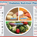 nutrition placemat — Healthy Living Blog — Healthy Living Medical Supply