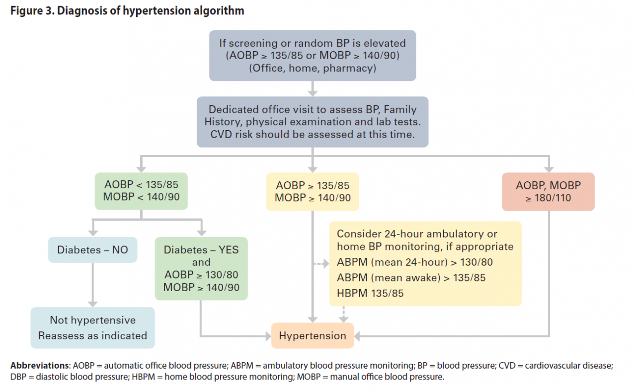 Hypertension - Diagnosis and Management - Province of British Columbia