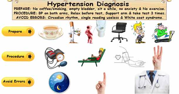 Hypertension Diagnosis | How do you Diagnose High Blood Pressure?