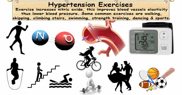 Hypertension Exercise & Physical Activity to Lower Blood Pressure