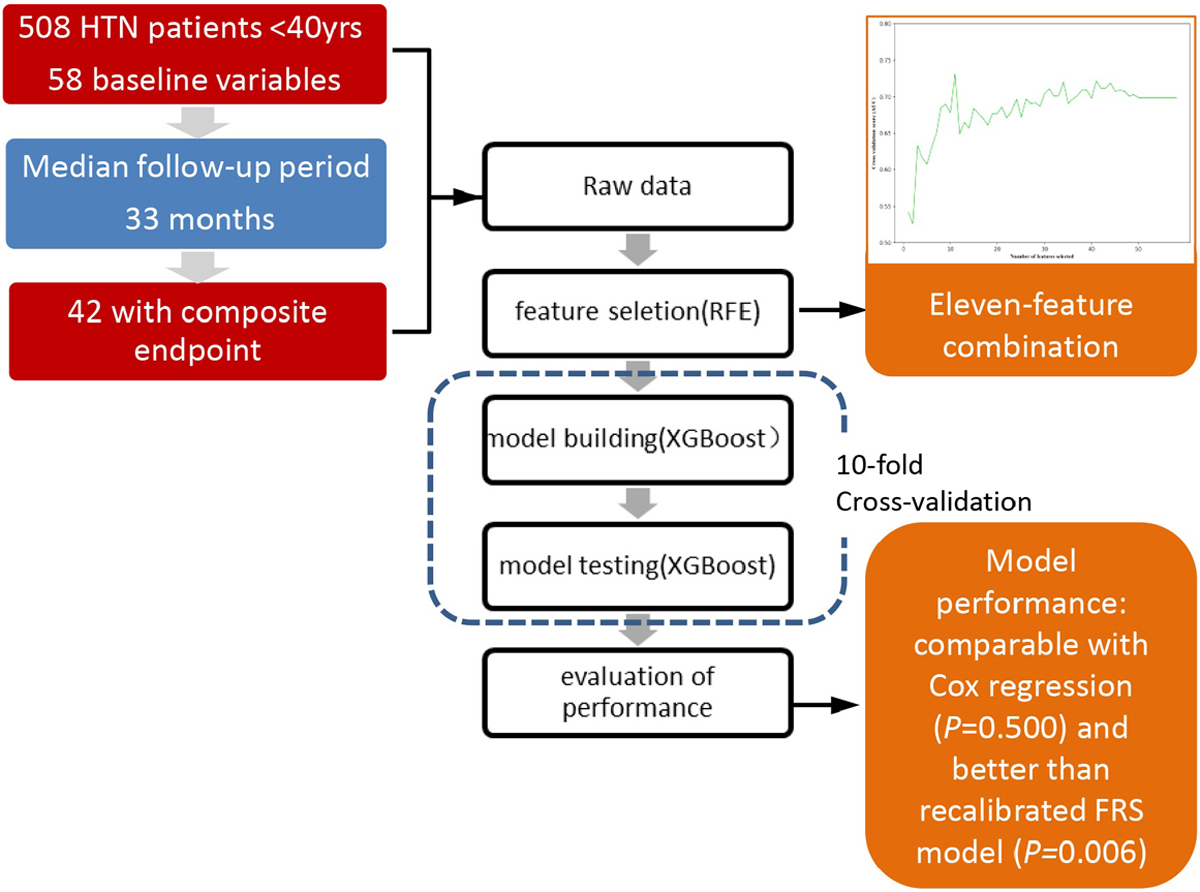 Value of a Machine Learning Approach for Predicting Clinical Outcomes in  Young Patients With Hypertension | Hypertension