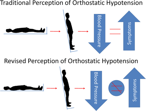 Symptom Recognition Is Impaired in Patients With Orthostatic Hypotension    Hypertension