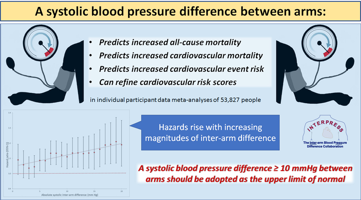 Associations Between Systolic Interarm Differences in Blood Pressure and  Cardiovascular Disease Outcomes and Mortality | Hypertension