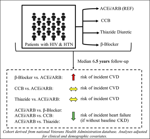 Antihypertensive Class and Cardiovascular Outcomes in Patients With HIV and  Hypertension | Hypertension