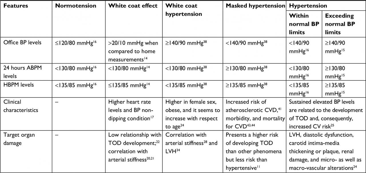 White coat syndrome and its variations: differences and clinical impac |  IBPC