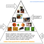 Gestational Diabetes Diet can make your pregnancy easy and healthier –  Healthy Diet for Diabetics