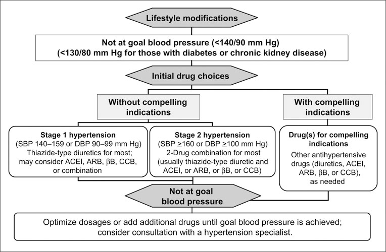 Treating Stage 2 Hypertension - Giles - 2005 - The Journal of Clinical  Hypertension - Wiley Online Library