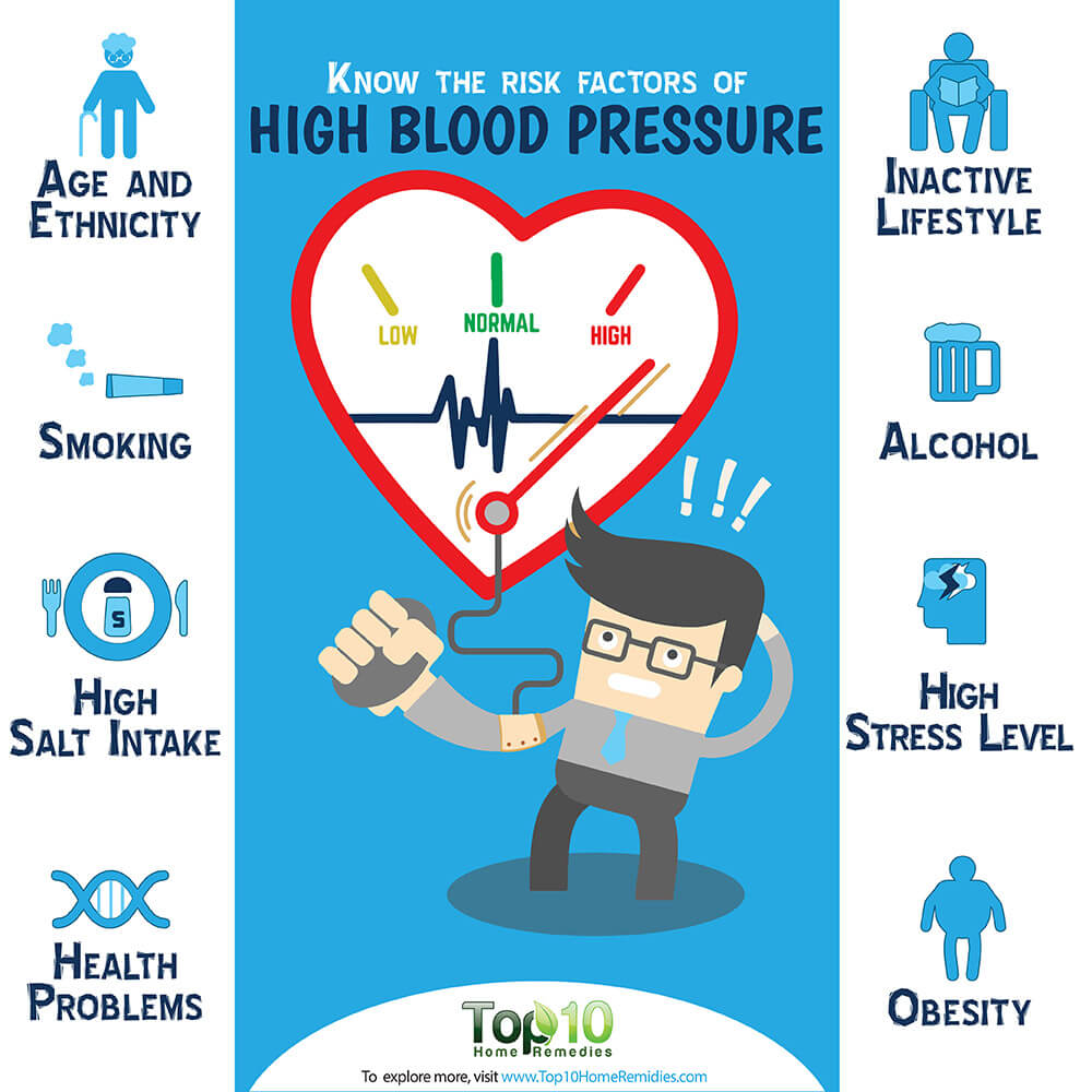 Know the Risk Factors for High Blood Pressure (Hypertension) | Top 10 Home  Remedies
