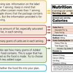 Nutrition and Diabetes: It's all on the label
