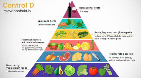 Using the Food Pyramid in Diabetic Diets – Control D