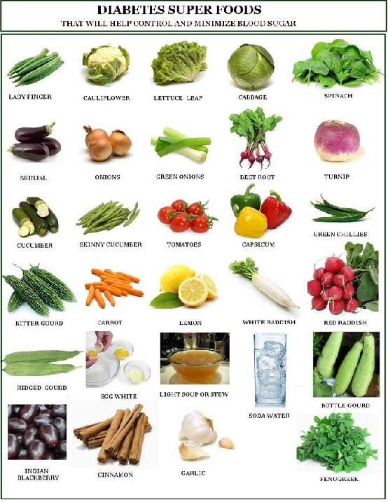 List Of Foods To Avoid For Diabetes Type 2