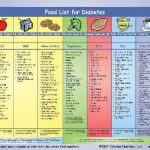 List Of Foods To Avoid With Gestational Diabetes