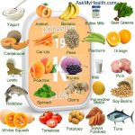 List Of Protein Foods For Diabetics