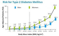 Can you get diabetes from eating bad food? - Quora