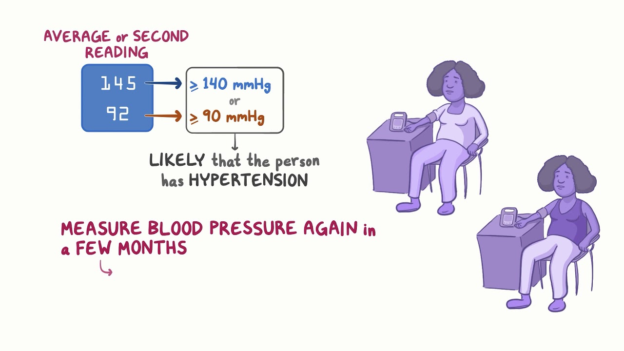 Hypertension – the present and the future for diagnosis