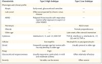 Treatment of Hypertension in Patients with Asthma | NEJM