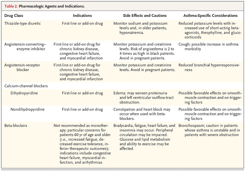Treatment of Hypertension in Patients with Asthma   NEJM
