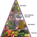 Why I Hate Nutritionists