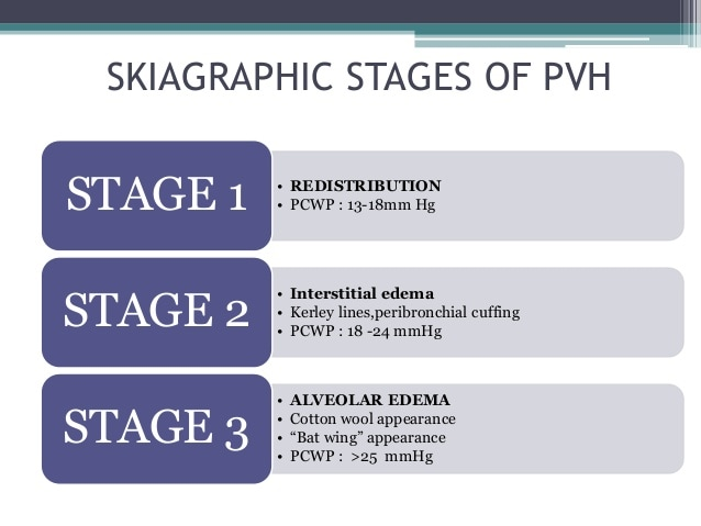 Pulmonary venous hypertension stages & skiagraphic changes