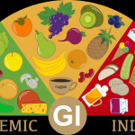 Glycemic Index | What Are Low GI and High GI Foods | Lark Health