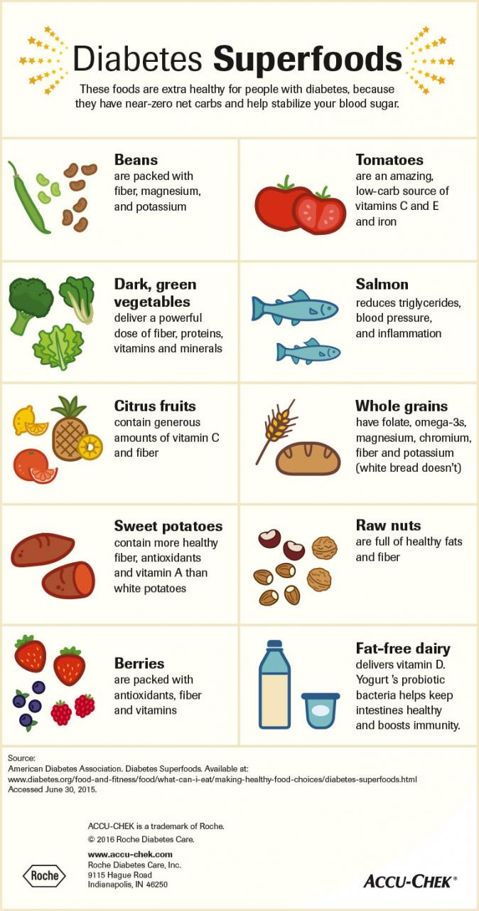 Diabetic diet and nutrition tips | Accu-Chek
