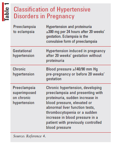 Lesson: Review of Hypertension in Pregnancy for Pharmacists