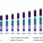 Diabetic Food Market Size & Share| Global Industry Report, 2018-2025