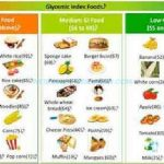 What Fruits To Stay Away From When Diabetic