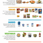 The Complete Food List For The Type 2 Diabetes Diet - Fitneass | Diabetic  diet recipes, Diabetic meal plan, Food lists