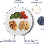 Meal Plans for People With Diabetes | Glucerna®