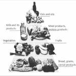 Food pyramid for people with diabetes according to the American...    Download Scientific Diagram
