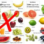 Top 10 best Fruits for Diabetes patients can eat regularly