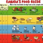 Canada Food Guide For Diabetes