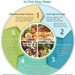 How to Fight Diabetes with Diet – Eat Drink Better