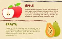 5 Fruits You Must Add to Your Diet to Beat Diabetes   Bajaj Allianz